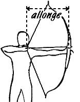 Comment mesurer mon allonge ?